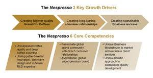 Nespresso Strength Chart