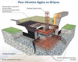 High Quality Vide Sanitaire Concept Des Maisons Privat