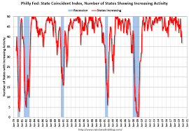 Philly Fed Index Chart Top News Chicago Fed Dallas Fed Philly Fed Fed