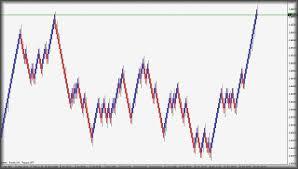 Renko Charts Mt5 Median Renko Charting Software Options For Mt4 Renkocharts