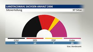 Das flächenland hat etwa 2,19 millionen einwohner. Landtagswahl Sachsen Anhalt 2006