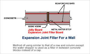 expansion joint concrete. mehod of using expansion joint concrete