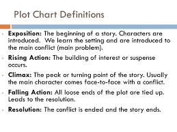 Plot Elements Chart Elements Of Plot Definition Jasonkellyphoto Co