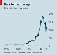 The Lore Of Ore Charts Iron Ore Iron Steel