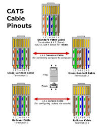 networking what is the wiring for a patch cable server fault enter image description here