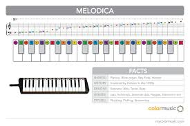 Melodica Chords Chart How To Play The Melodica In Colormusic In 2019 Music