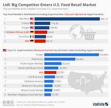 Chart Lidl Big Competitor Enters U S Food Retail Market