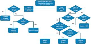 Tableau Desktop Vs Tableau Public Vs Tableau Reader Edureka