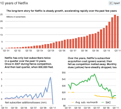Netflix Subscribers Chart Netflix 10 Years In 3 Charts Fromedome