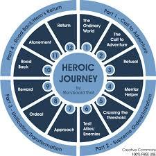 Deconstructing the Heroic | Book writing tips, Hero's journey, Writing tips