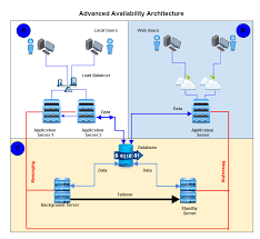 the architecture is spread across three diffe locations a b and c location a has two servers serving users through a load balancer