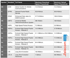 3g Vs Lte Speed Chart What Is The Difference Between G E 3g H H And 4g