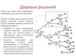 Презентация на тему Методы и технологии принятия решений КАК  40 Деревья