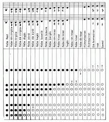 Bansuri Finger Chart D Flute Finger Chart Flute Fingering