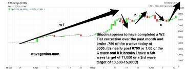 Btc X Stock Chart Btc X Bitcoin Updated 4 Month Elliott Wave Chart 2 Before