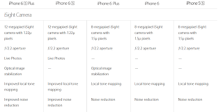 iphone 6 camera megapixel size