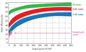 Standard Motor Kw Ratings Chart Whats The Difference Between Ac Dc And Ec Motors