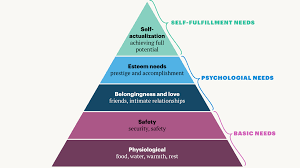 Maslow Hierarchy Of Needs Maslow Didnt Make The Pyramid That Changed Management