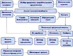 Реферат Потребительское кредитование  Процесс работы банков второго уровня по предоставлению потребительских кредитов можно отобразить в следующей схеме Рисунок 4