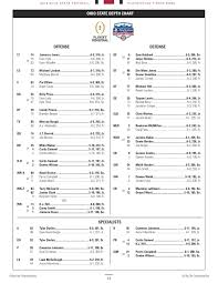 Ohio State Clemson 2016 Depth Chart No Changes Heading Into