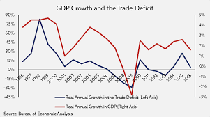 Us Trade Deficit Chart The Trade Deficit Is Not Hurting The Economy Aaf