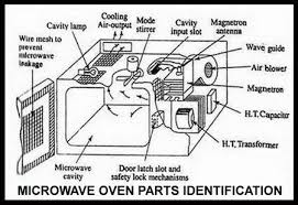 electrolux microwave parts. microwave oven parts identification electrolux