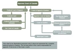 English Court System Chart