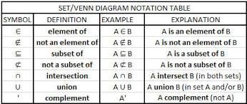 Venn Diagram And Set Notation Sets Venn Diagrams