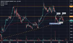 Sfm Chart Sfm Stock Price And Chart Nasdaq Sfm Tradingview