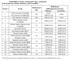 Peoples Liberation Navythe Plas Grade And Rank Structure