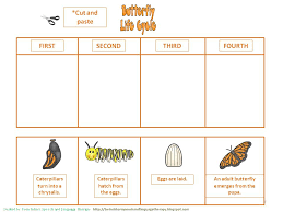 Materials Review: Spring is all about life cycles! | Smart Speech ...