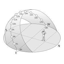 Sun Path Chart Daylight In Architecture Sun Polar Chart Ii