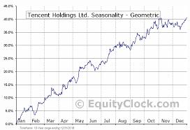 Tencent Holdings Ltd Otcmkt Tcehy Seasonal Chart Equity