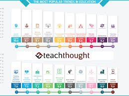 Early Childhood Education Terminology Chart 30 Of The Most Popular Trends In Education