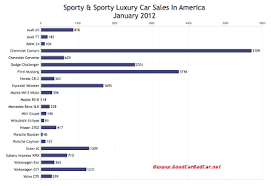 U S _sports Car Sales Chart January 2012 Gcbc