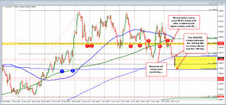 Audusd Cant Crack Back Below The 100 Day Ma