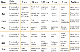 Methodical Diet Chart For Infant Baby Child Development