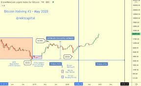In fact, the months leading up to the 2021 bull run show that more btc was held idle than at any other time in history. The Bitcoin Bull Run When Is The Top Likely Brave New Coin