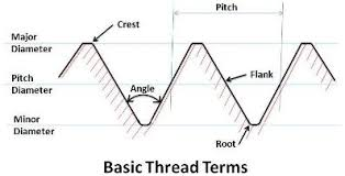 Practical Maintenance Blog Archive Threads And Threaded