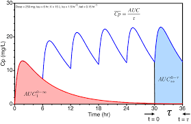 steady state equation. cp versus time after multiple oral doses showing auc steady state equation