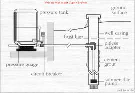 how to install a submersible well pump diagram how similiar well installation diagram keywords on how to install a submersible well pump diagram