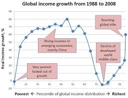 Elephant Chart Inequality Chart Of The Week How Two Decades Of Globalization Have