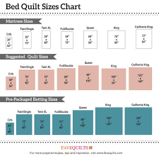 Bedspread Sizes Chart The Guide To Quilt Sizes For Beds Favequilts Com