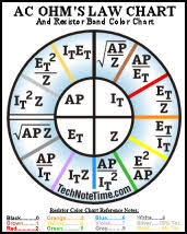 Power Wheel Chart Tnt Understanding Ac Dc Ohms Law Formulae Equations And