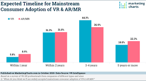 Mainstream Charts Expected Timeline For Mainstream Consumer Adoption Of Vr