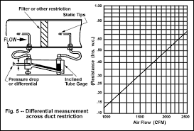 Duct Velocity Chart Air Velocity Measurement Dwyer Instruments