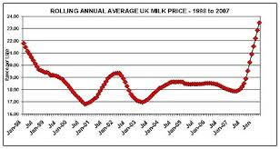 House Prices For Uk New Prices For Milk