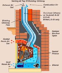 Interior Exciting Fireplace Blowers For Interior Fireplace Design Fireplace Blowers