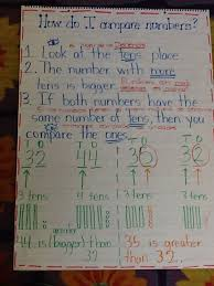 Comparing Numbers Anchor Chart Second Grade Math Math