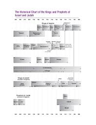 Chart Of Kings Of Israel And Judah With Prophets Historical Chart Of_kings___prophets
